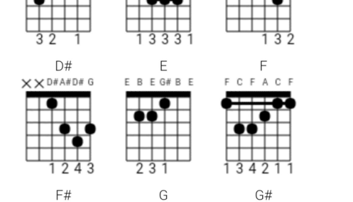 Introducing Free Online Chords Tab Generator For Guitar Ukulele